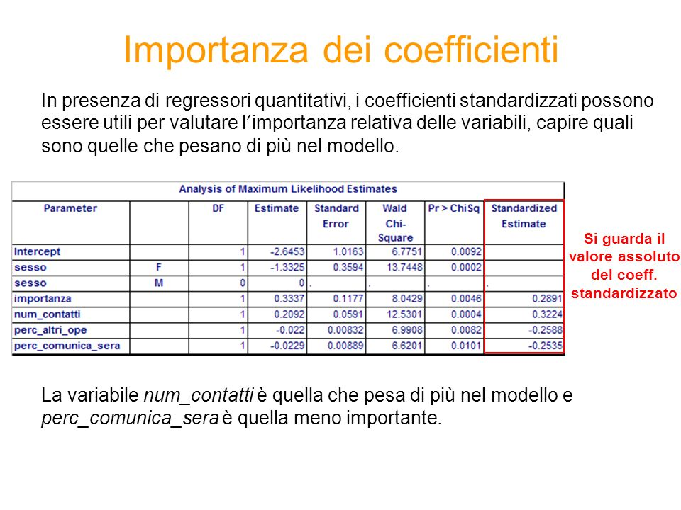 Importanza dei coefficienti