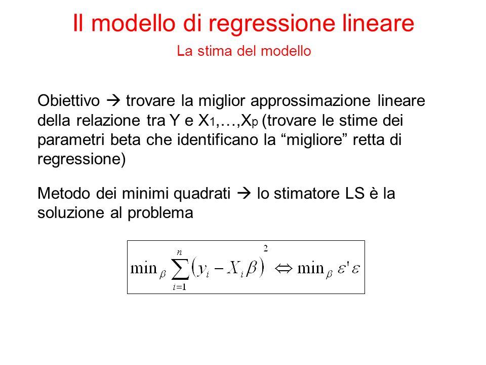 Il modello di regressione lineare