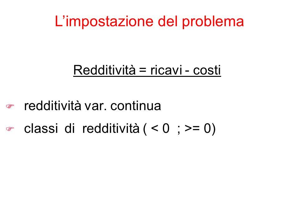 redditività var. continua classi di redditività ( < 0 ; >= 0)