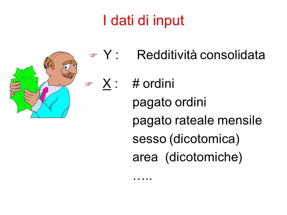 Y : Redditività consolidata