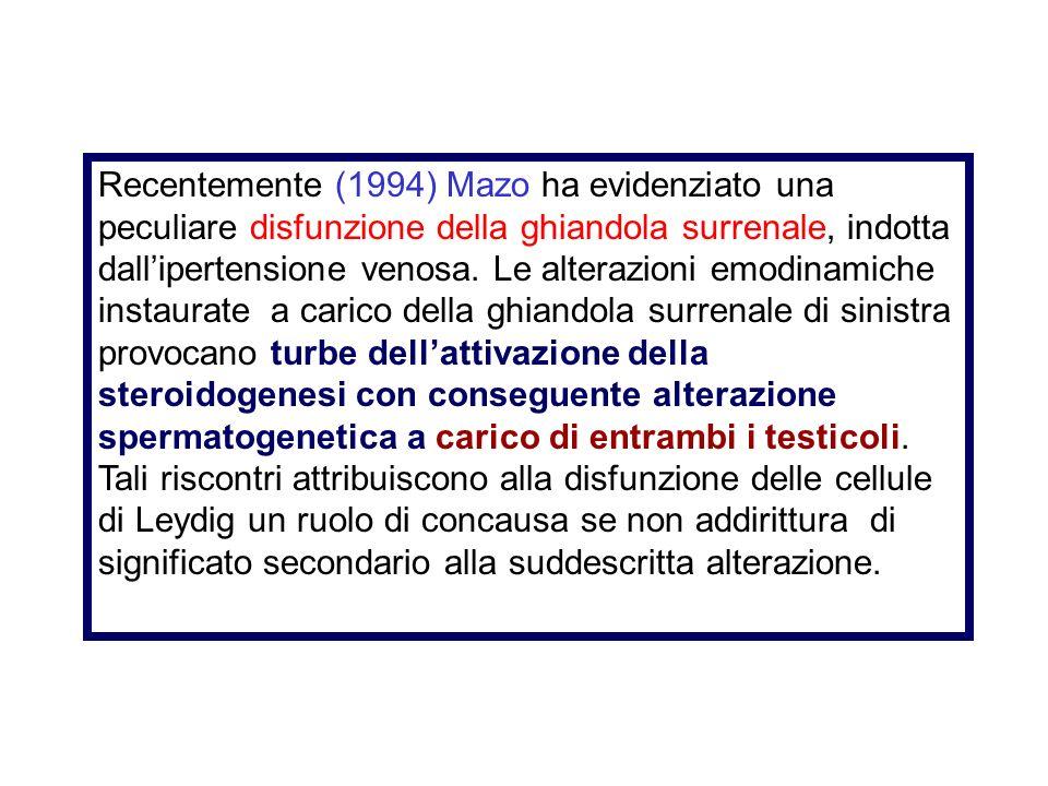 Recentemente (1994) Mazo ha evidenziato una peculiare disfunzione della ghiandola surrenale, indotta dall'ipertensione venosa.