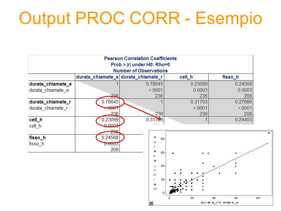 Output PROC CORR - Esempio