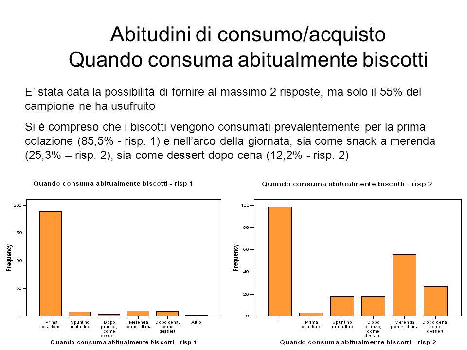 Abitudini di consumo/acquisto Quando consuma abitualmente biscotti