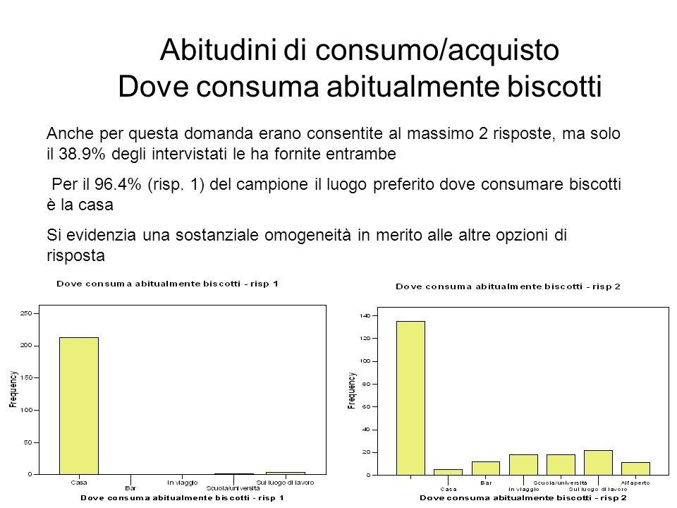 Abitudini di consumo/acquisto Dove consuma abitualmente biscotti
