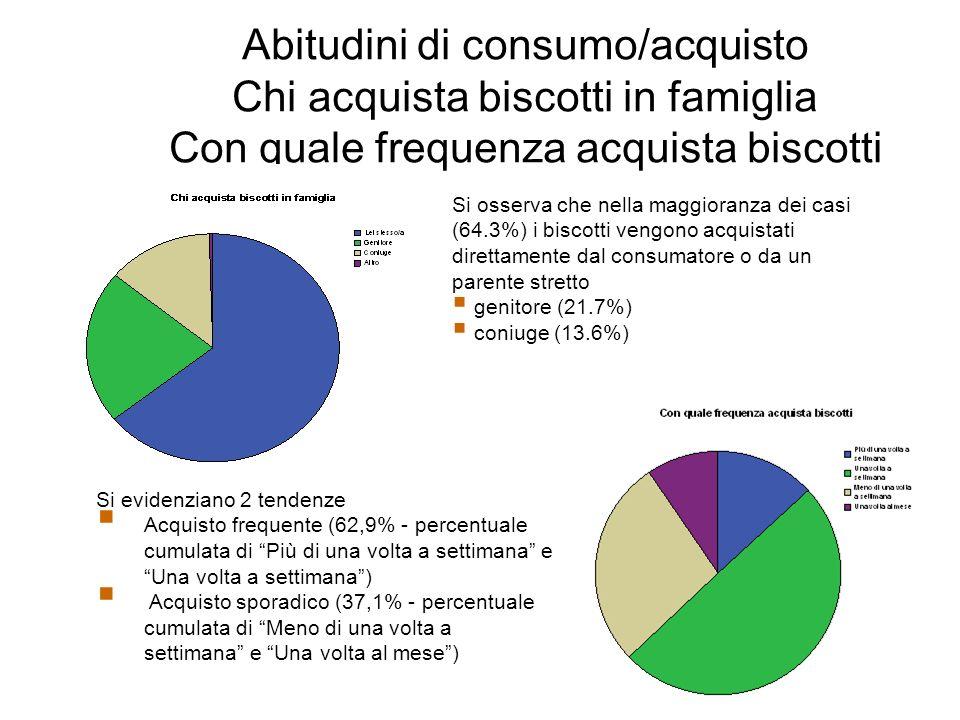 Abitudini di consumo/acquisto Chi acquista biscotti in famiglia Con quale frequenza acquista biscotti