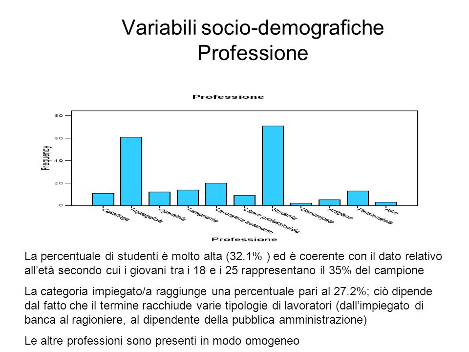 Variabili socio-demografiche Professione