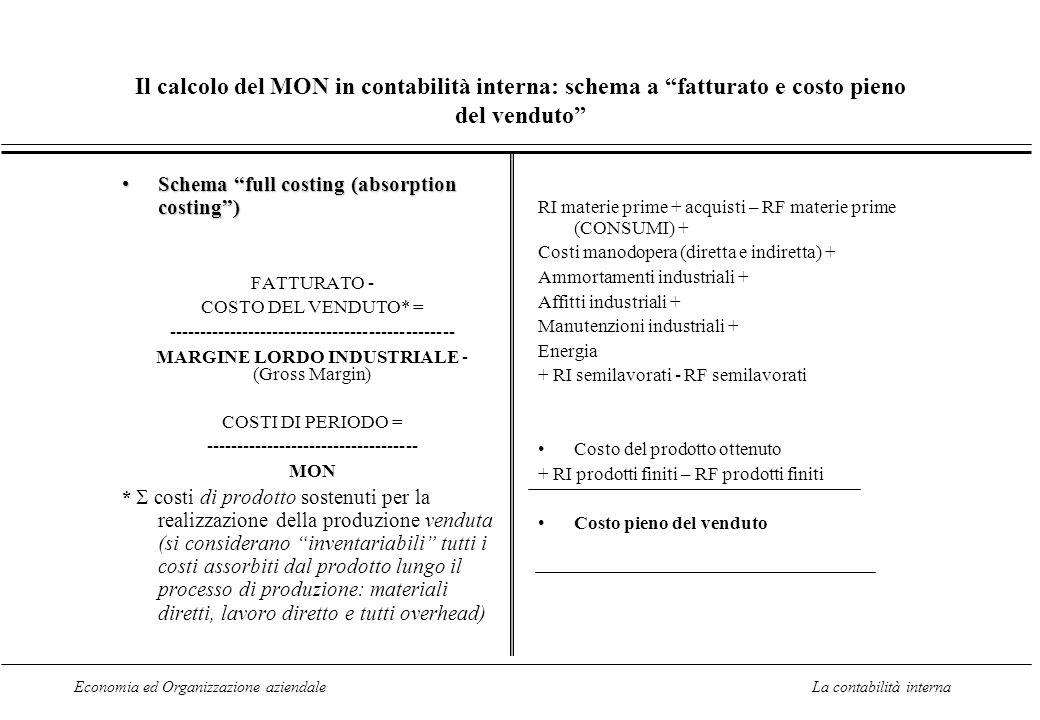 Il calcolo del MON in contabilità interna: schema a fatturato e costo pieno del venduto