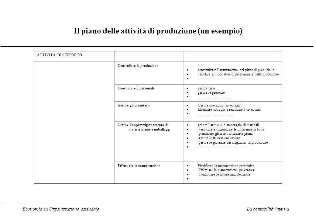 Il piano delle attività di produzione (un esempio)