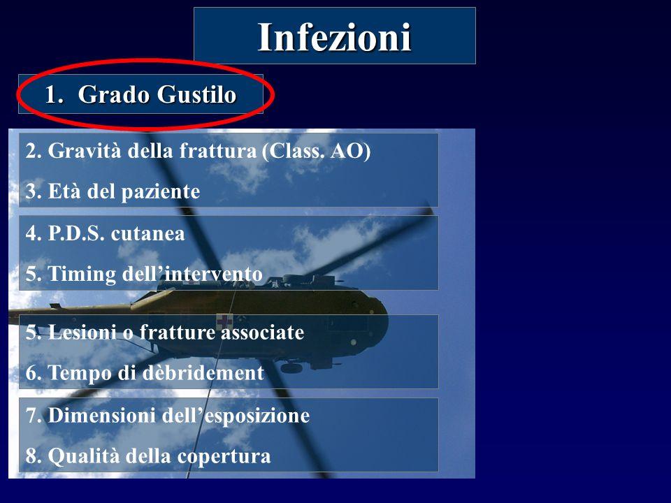 Infezioni Grado Gustilo 2. Gravità della frattura (Class. AO)