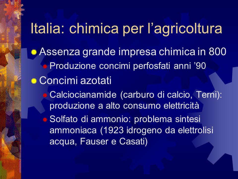 Italia: chimica per l'agricoltura