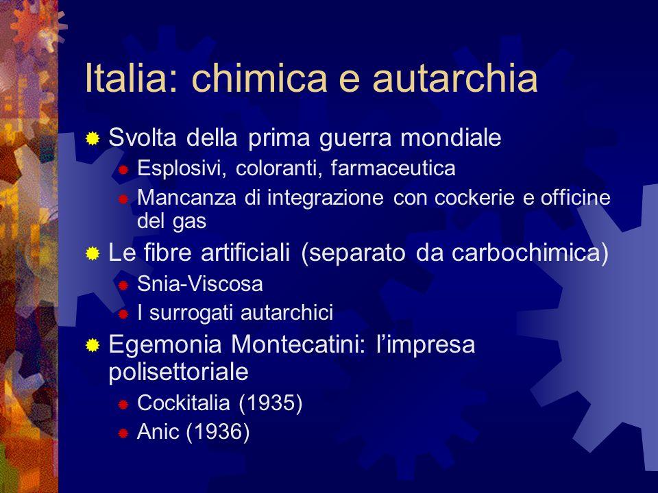 Italia: chimica e autarchia