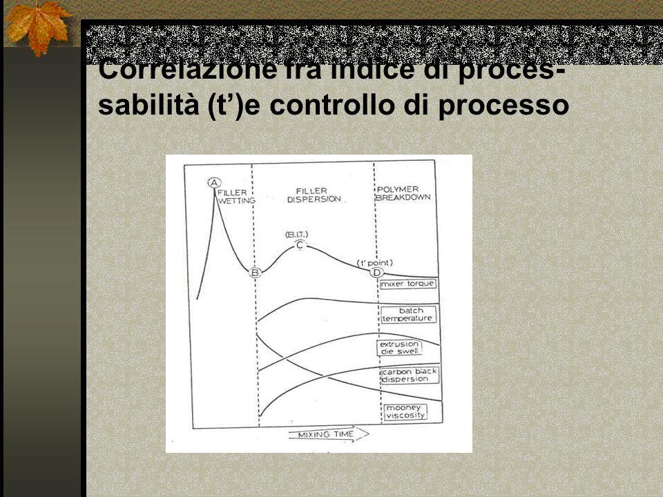 Correlazione fra indice di proces-sabilità (t')e controllo di processo