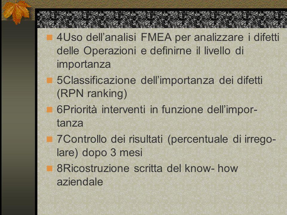 4Uso dell'analisi FMEA per analizzare i difetti delle Operazioni e definirne il livello di importanza