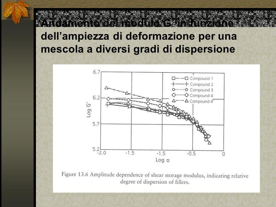 Andamento del modulo G' in funzione dell'ampiezza di deformazione per una mescola a diversi gradi di dispersione
