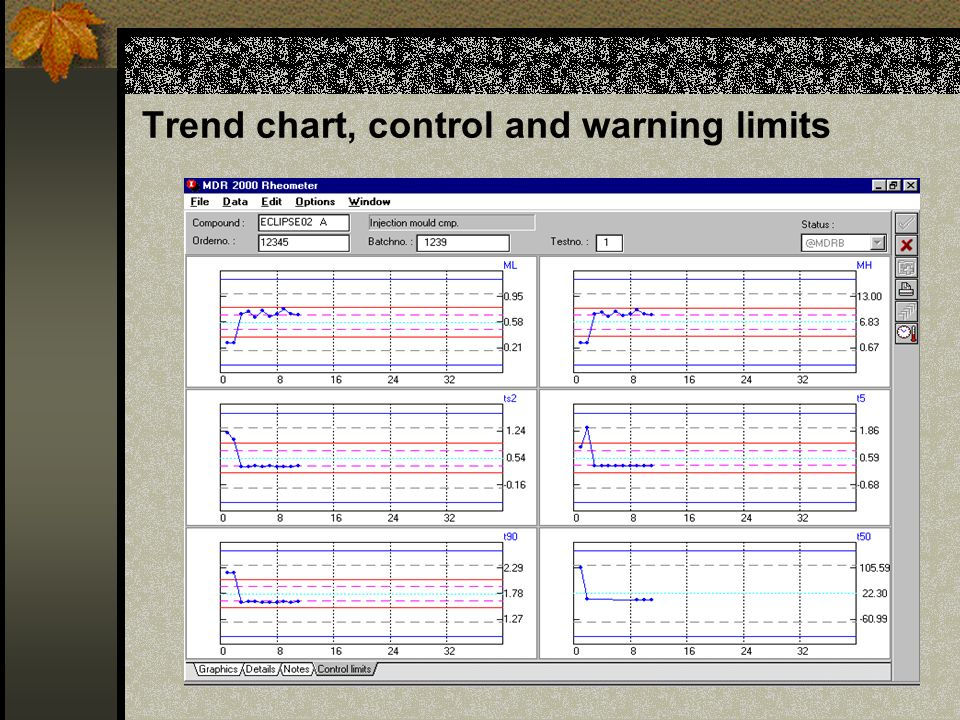 Trend chart, control and warning limits