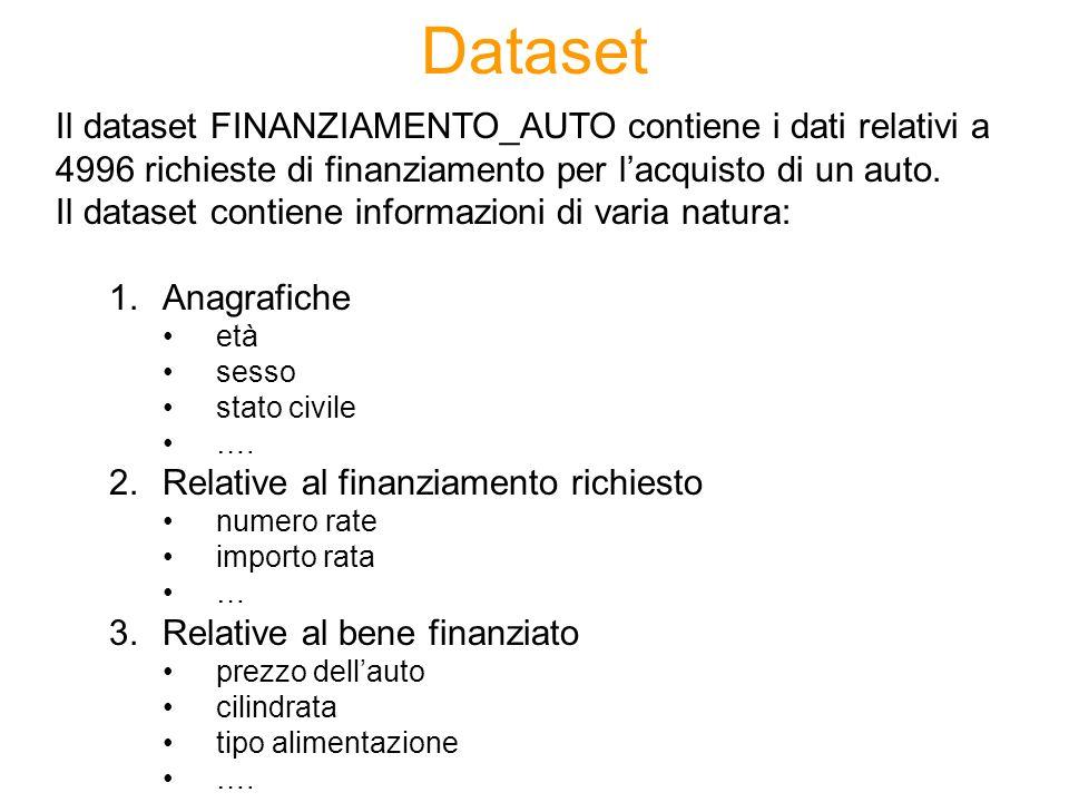 Dataset Il dataset FINANZIAMENTO_AUTO contiene i dati relativi a 4996 richieste di finanziamento per l'acquisto di un auto.
