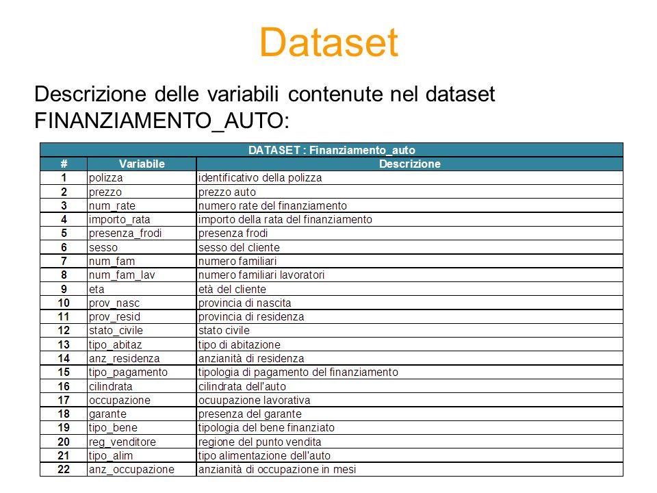 Dataset Descrizione delle variabili contenute nel dataset FINANZIAMENTO_AUTO: