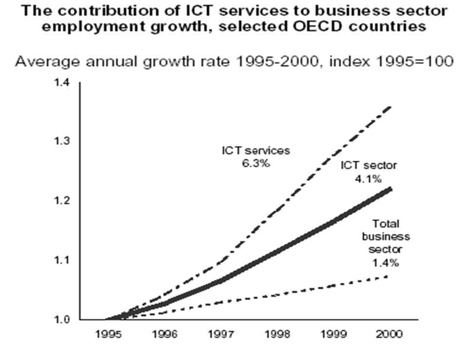 Qui possiamo vedere il contributo del settore ICT (servizi e totale) in termini di occupazione rispetto al totale dei settori dell'economia, prendendo a riferimento il 1995.