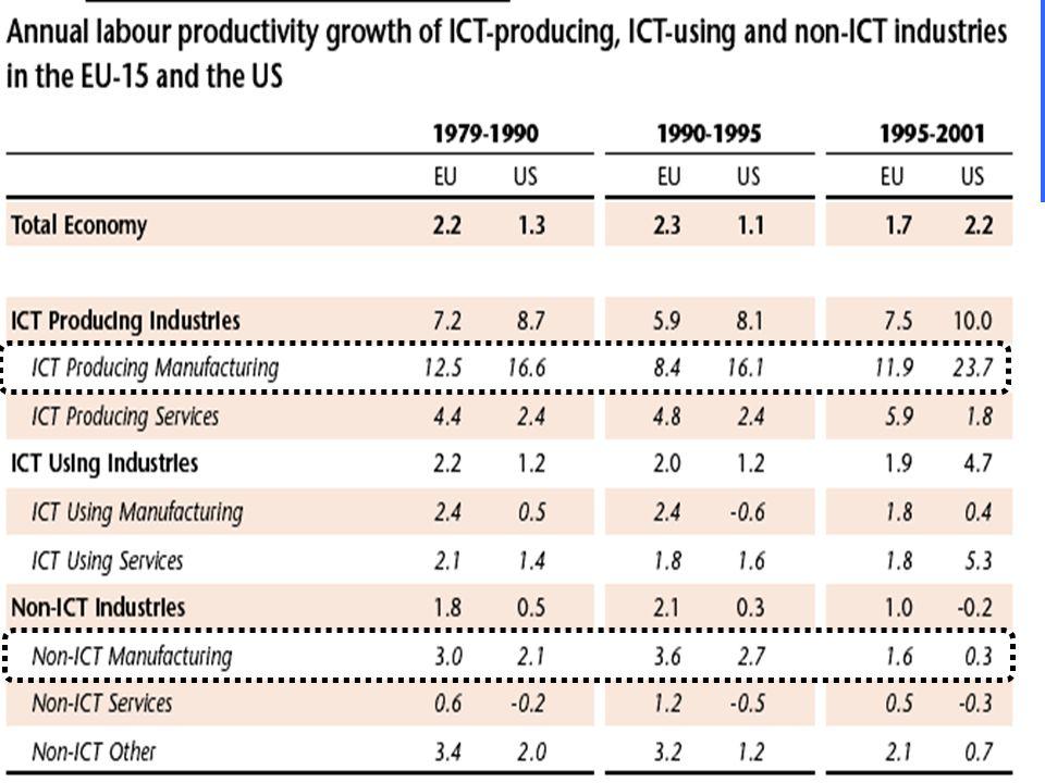 Qui si vede come il divario di crescita fra paesi possa essere attribuito all'ICT.