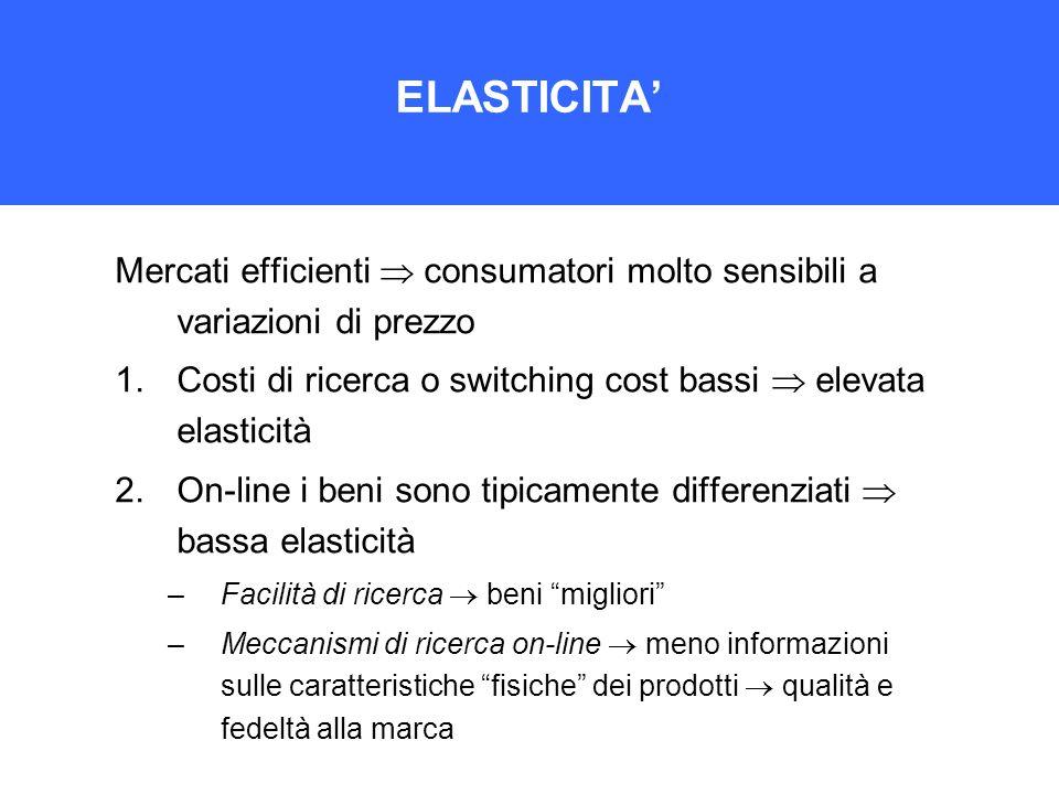 ELASTICITA' Mercati efficienti  consumatori molto sensibili a variazioni di prezzo. Costi di ricerca o switching cost bassi  elevata elasticità.