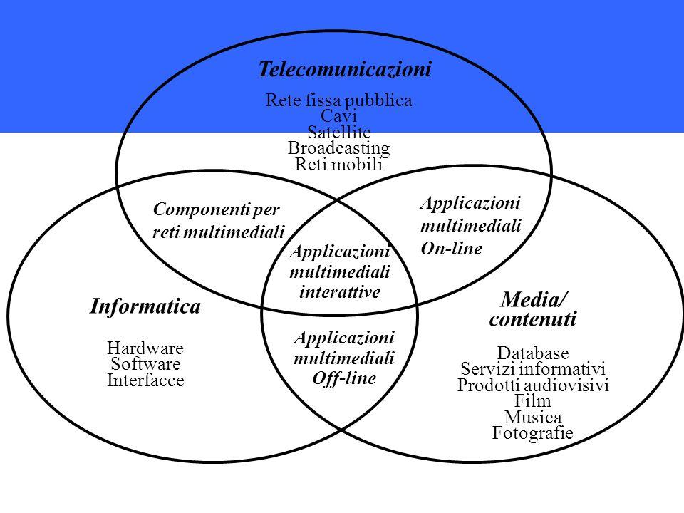 Telecomunicazioni Media/ contenuti Informatica