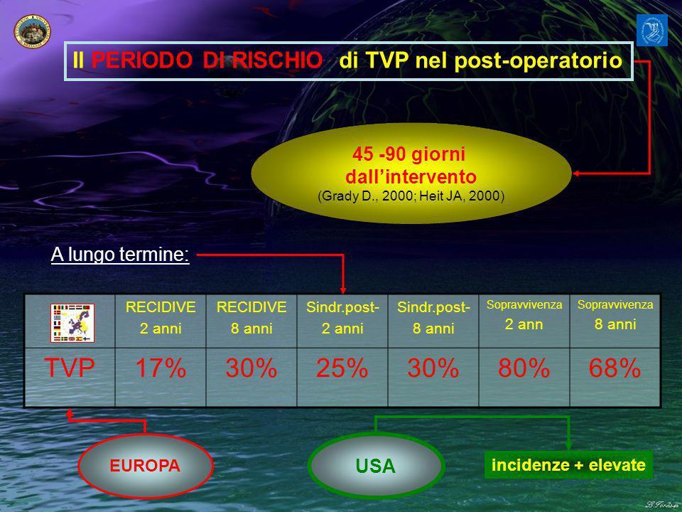 Il PERIODO DI RISCHIO di TVP nel post-operatorio