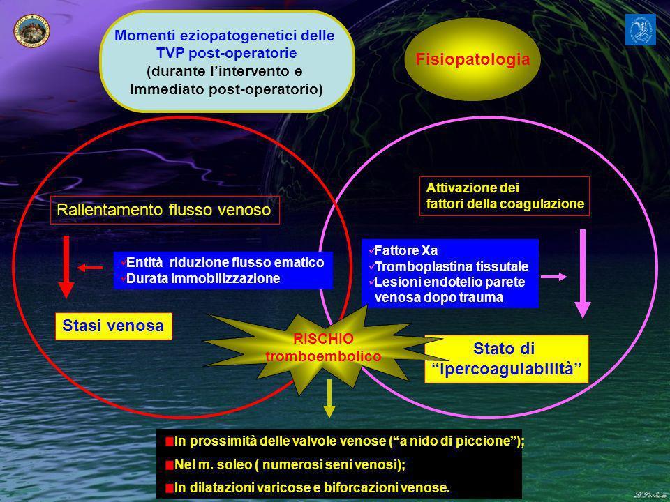 Fisiopatologia Stato di ipercoagulabilità