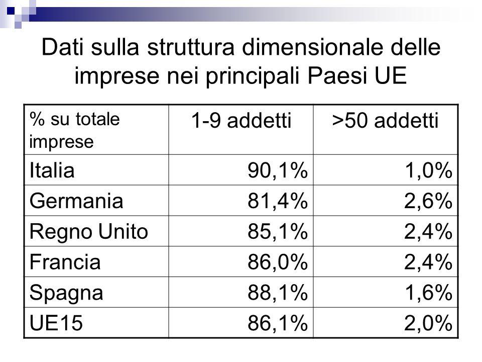 Dati sulla struttura dimensionale delle imprese nei principali Paesi UE