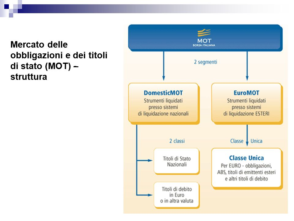 Mercato delle obbligazioni e dei titoli di stato (MOT) – struttura