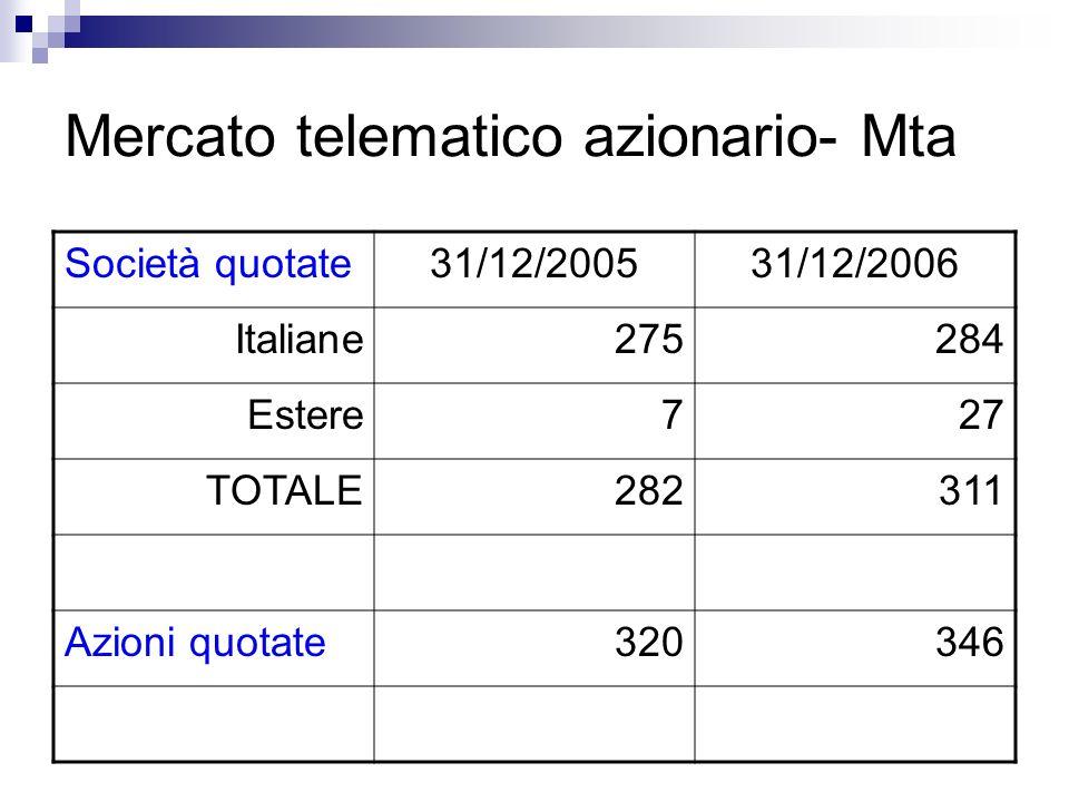 Mercato telematico azionario- Mta