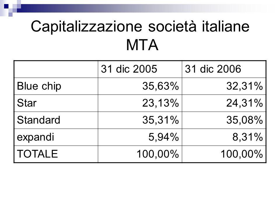 Capitalizzazione società italiane MTA