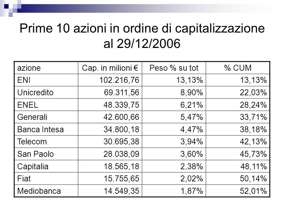 Prime 10 azioni in ordine di capitalizzazione al 29/12/2006