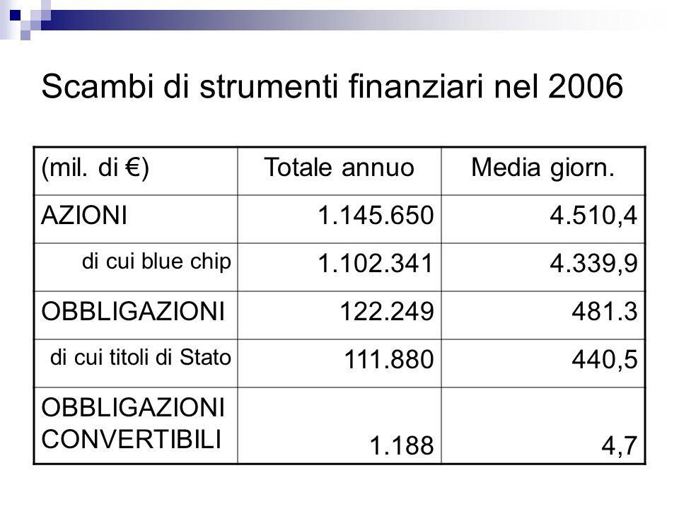 Scambi di strumenti finanziari nel 2006