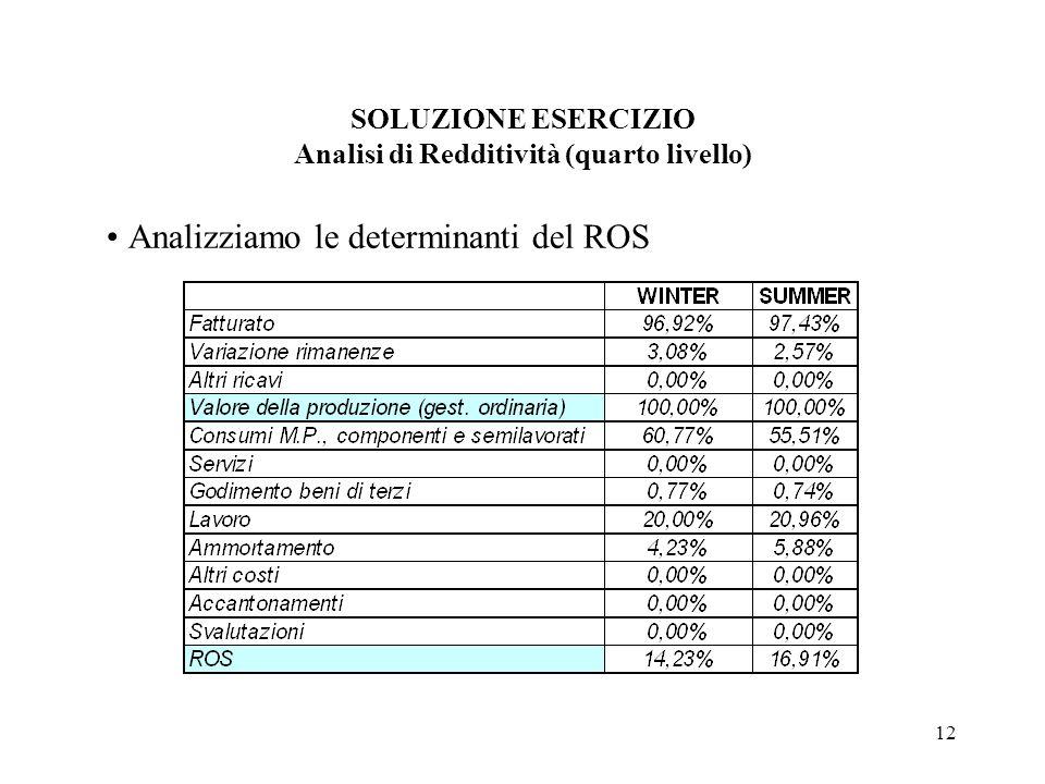 SOLUZIONE ESERCIZIO Analisi di Redditività (quarto livello)