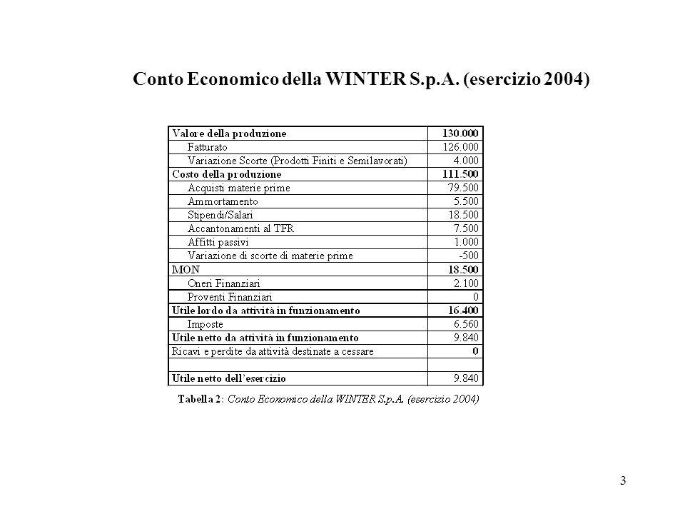 Conto Economico della WINTER S.p.A. (esercizio 2004)