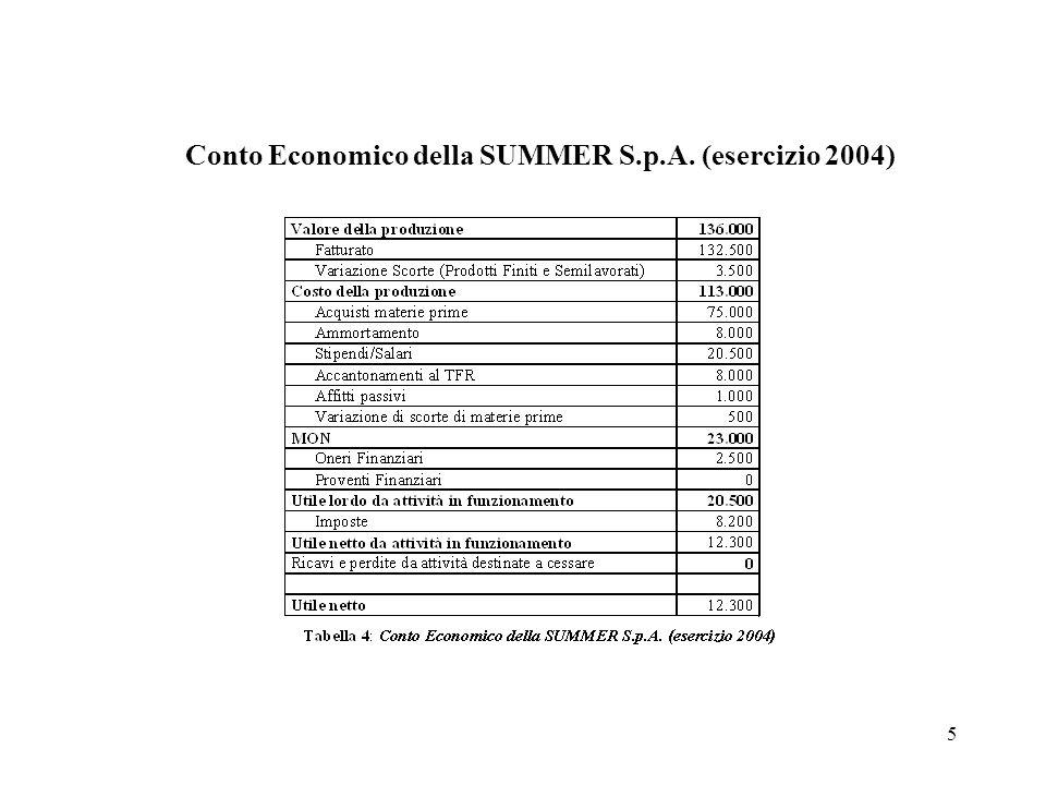 Conto Economico della SUMMER S.p.A. (esercizio 2004)