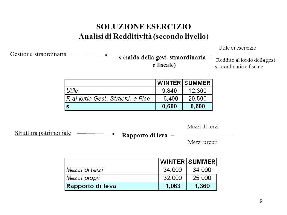 SOLUZIONE ESERCIZIO Analisi di Redditività (secondo livello)