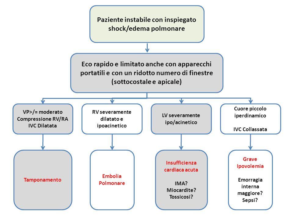 Paziente instabile con inspiegato shock/edema polmonare