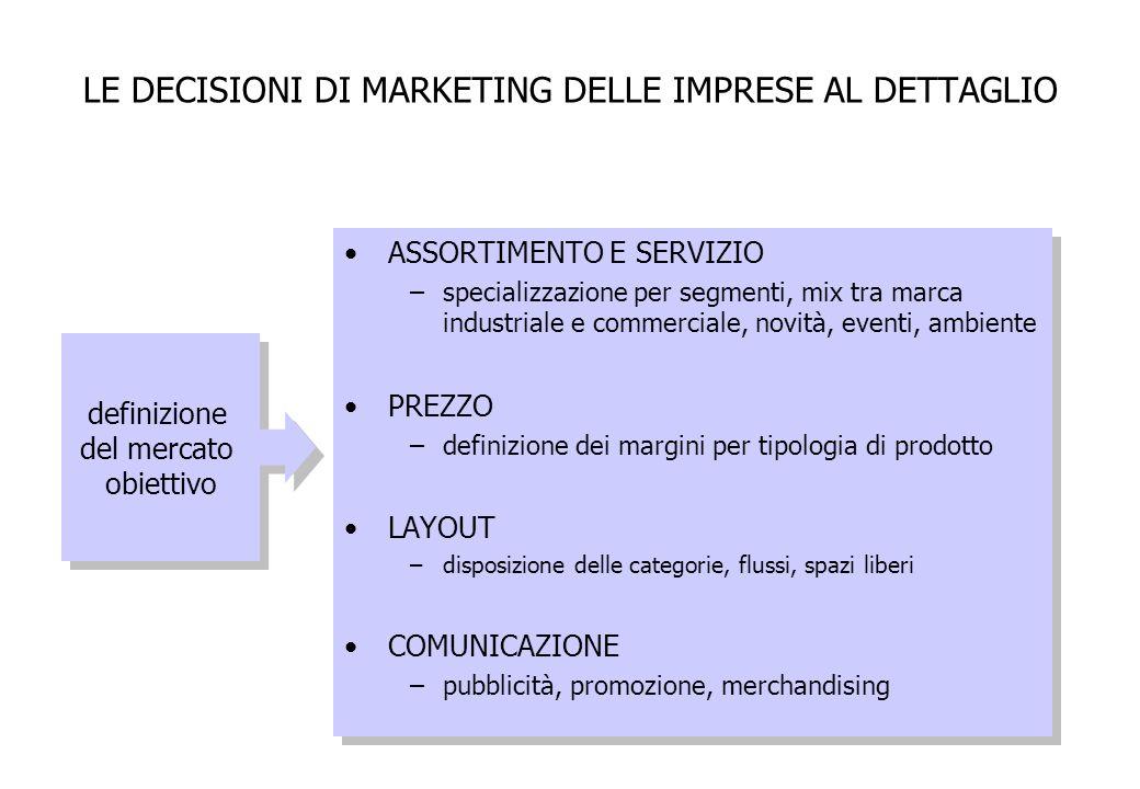 LE DECISIONI DI MARKETING DELLE IMPRESE AL DETTAGLIO