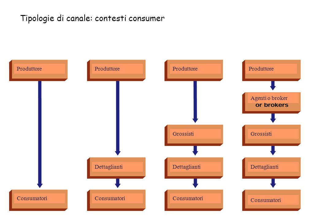 Tipologie di canale: contesti consumer