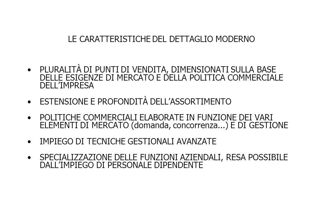 LE CARATTERISTICHE DEL DETTAGLIO MODERNO