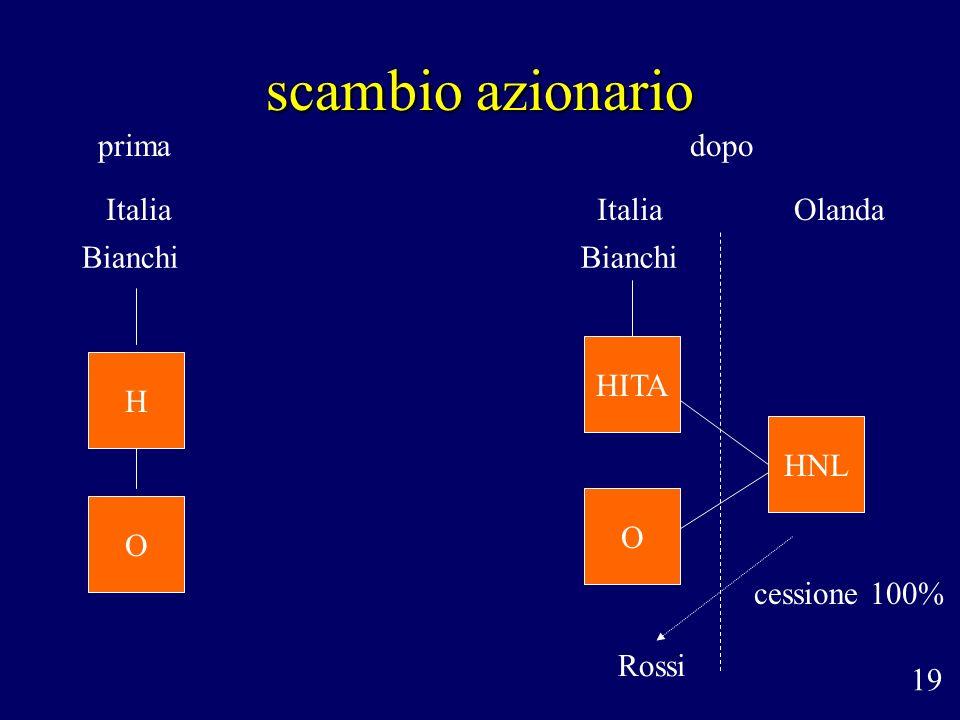 scambio azionario prima dopo Italia Italia Olanda Bianchi Bianchi HITA