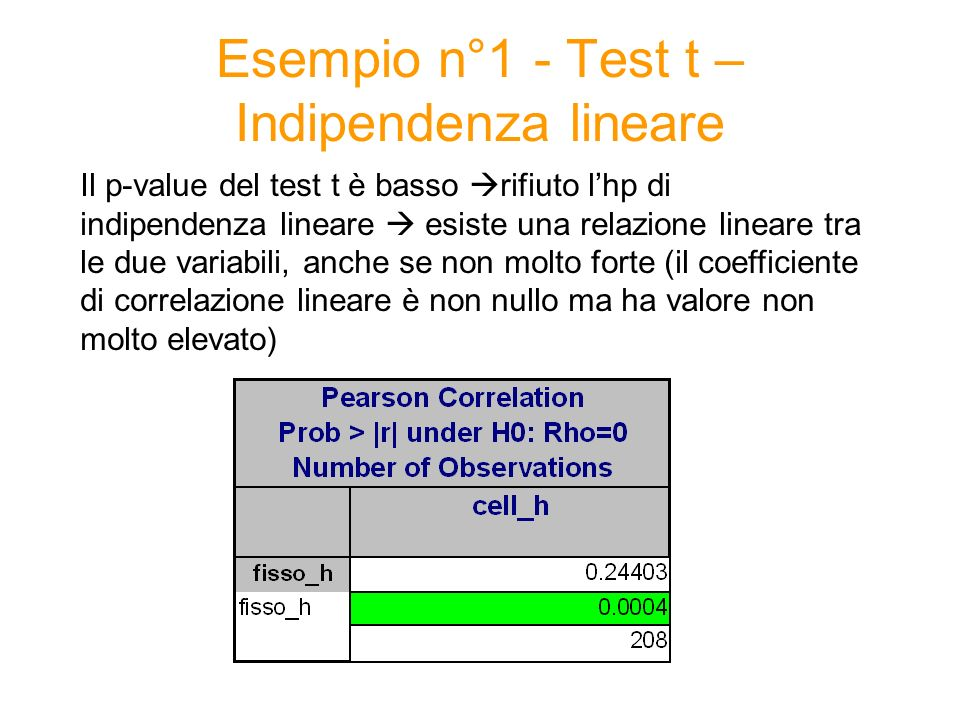 Esempio n°1 - Test t – Indipendenza lineare