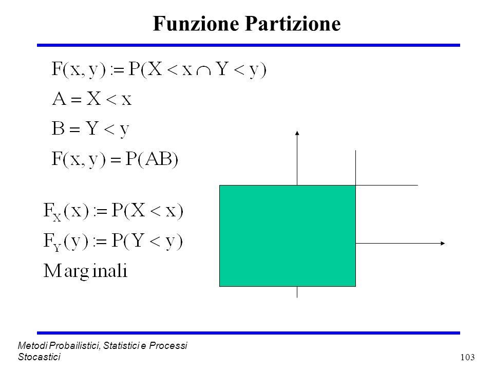 Funzione Partizione Metodi Probailistici, Statistici e Processi Stocastici