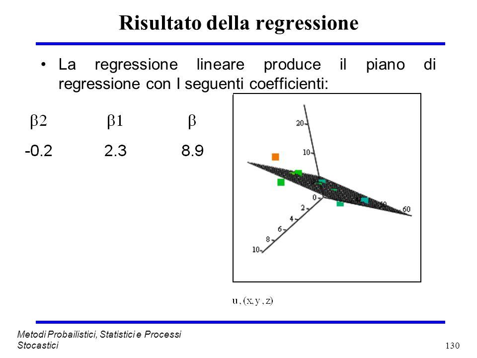 Risultato della regressione