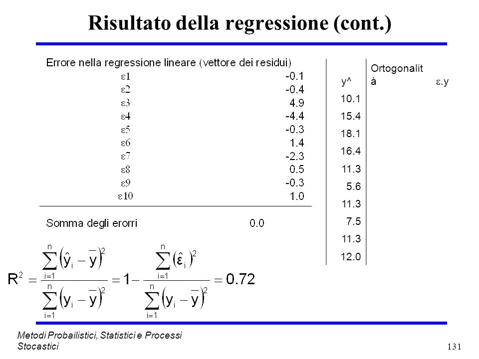 Risultato della regressione (cont.)