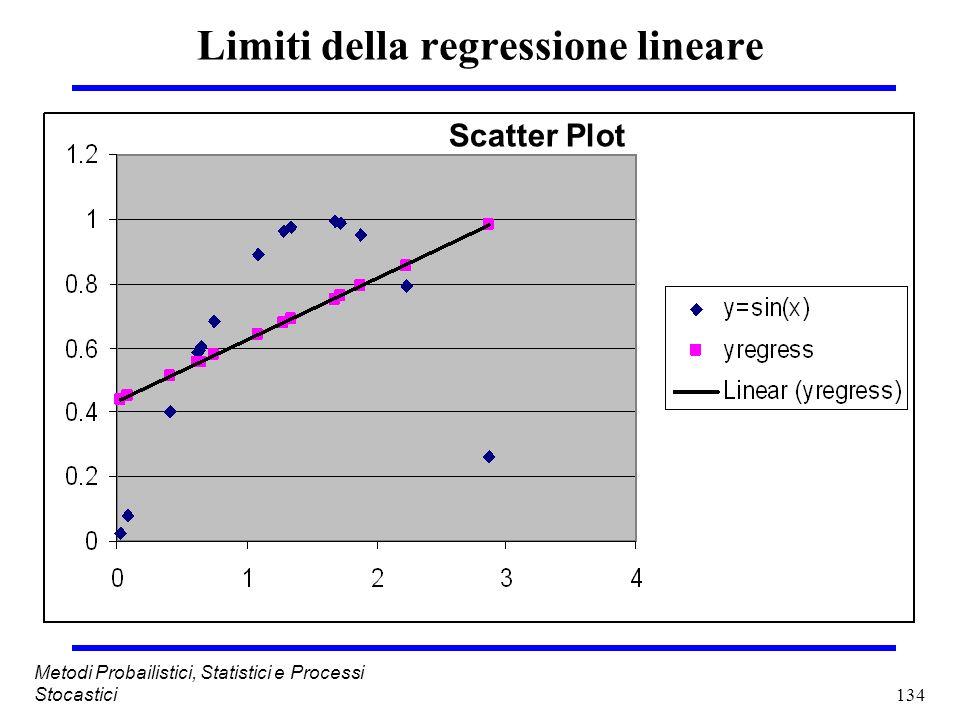 Limiti della regressione lineare