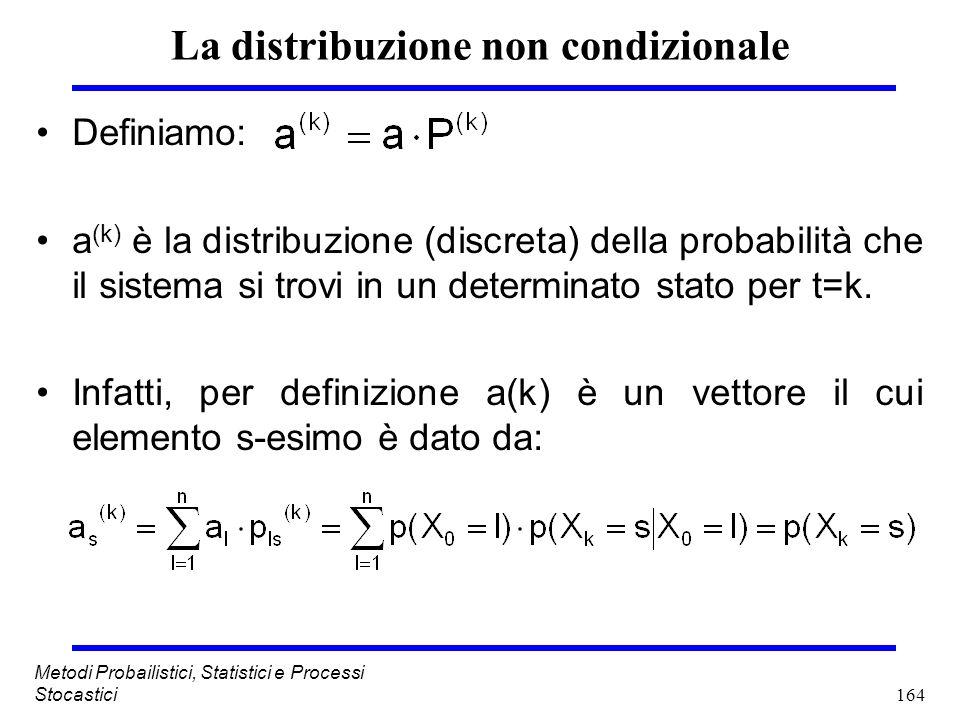 La distribuzione non condizionale