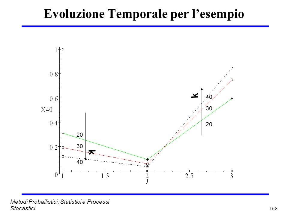 Evoluzione Temporale per l'esempio
