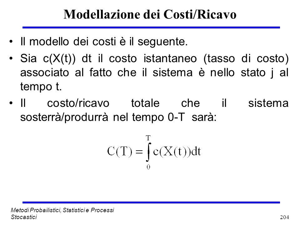 Modellazione dei Costi/Ricavo